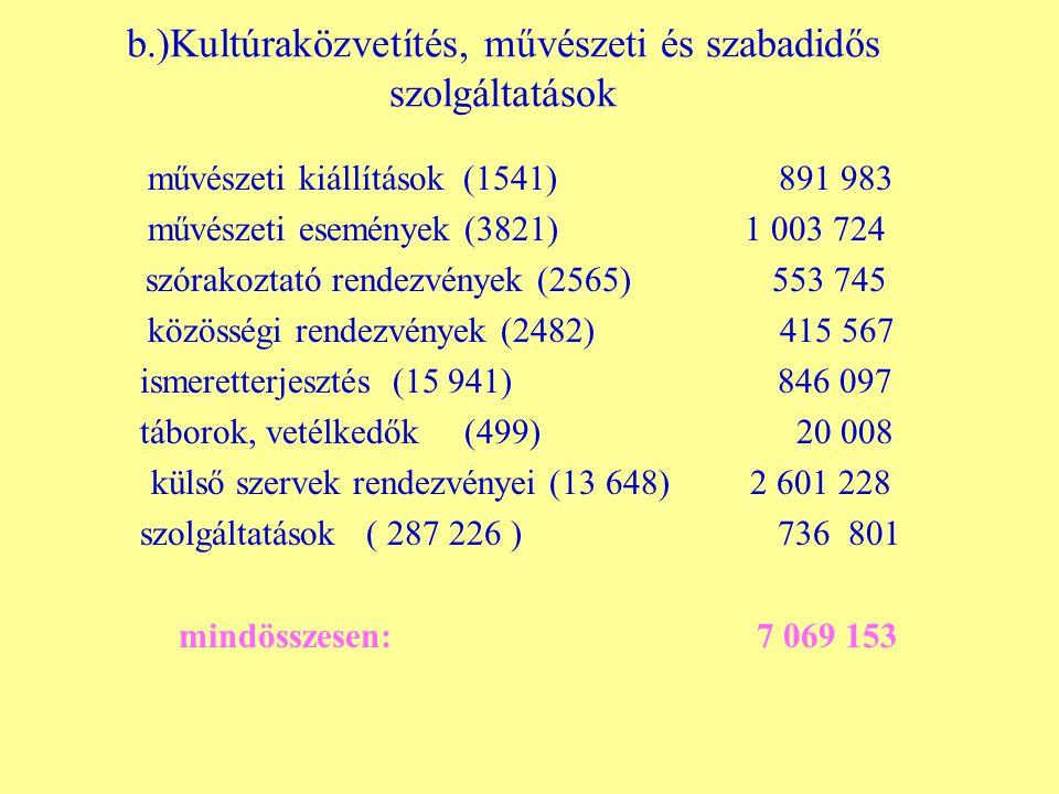 b.)Kultúraközvetítés, művészeti és szabadidős szolgáltatások művészeti kiállítások (1541) 891 983 művészeti események (3821) 1 003 724 szórakoztató rendezvények (2565) 553 745 közösségi rendezvények (2482) 415 567 ismeretterjesztés (15 941) 846 097 táborok, vetélkedők (499) 20 008 külső szervek rendezvényei (13 648) 2 601 228 szolgáltatások ( 287 226 ) 736 801 mindösszesen: 7 069 153