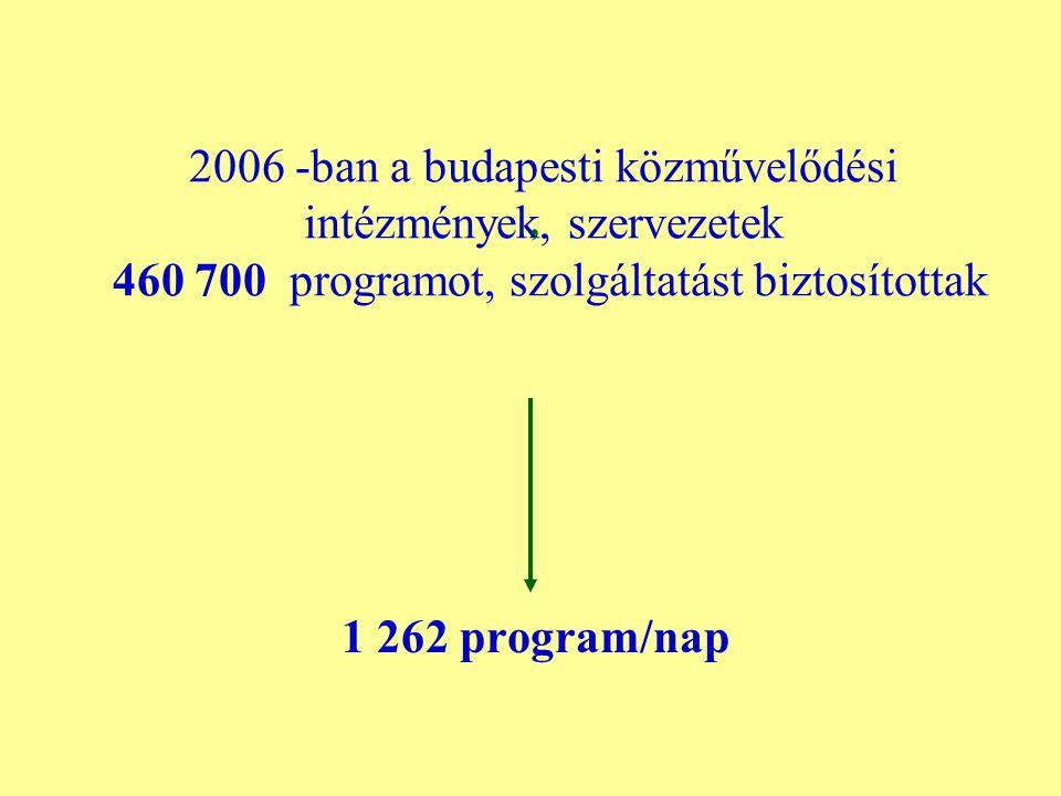 2006 -ban a budapesti közművelődési intézmények, szervezetek 460 700 programot, szolgáltatást biztosítottak, 1 262 program/nap