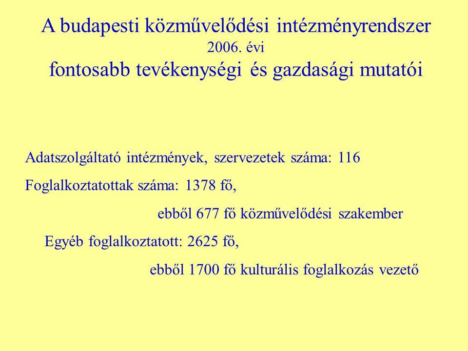 """Tevékenységi mutatók a) """"A közösségi művelődés házai Budapest lakosságának 30 %-a !"""