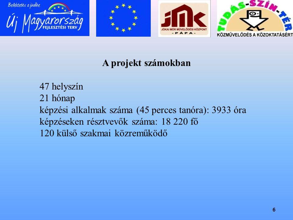 6 A projekt számokban 47 helyszín 21 hónap képzési alkalmak száma (45 perces tanóra): 3933 óra képzéseken résztvevők száma: 18 220 fő 120 külső szakma