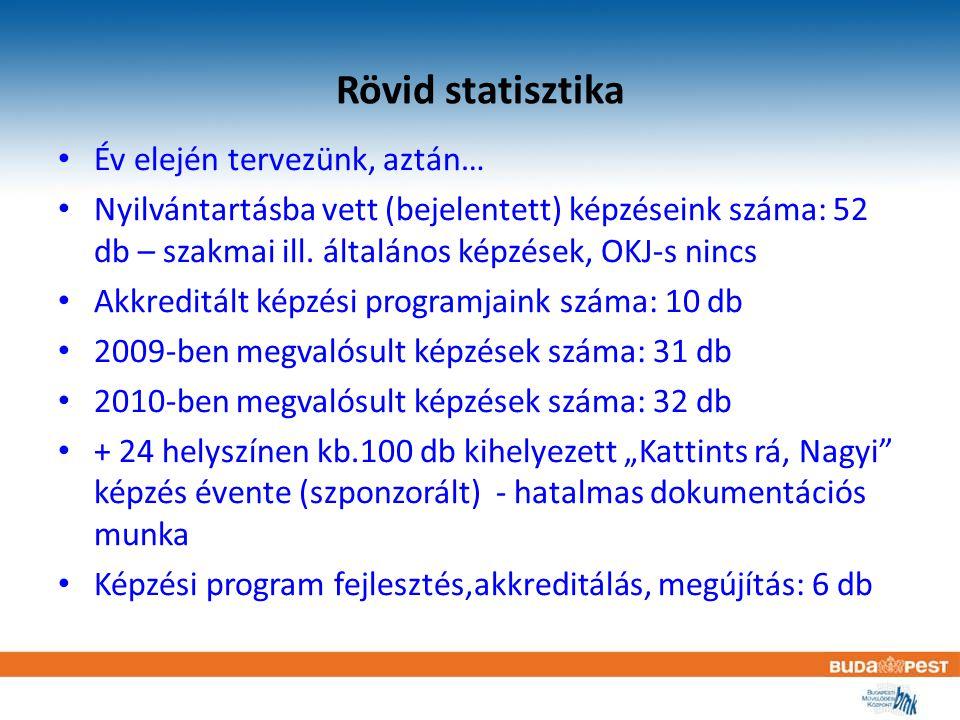 Rövid statisztika Év elején tervezünk, aztán… Nyilvántartásba vett (bejelentett) képzéseink száma: 52 db – szakmai ill. általános képzések, OKJ-s ninc