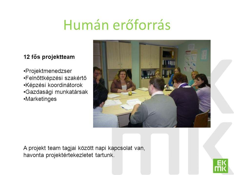 Humán erőforrás 12 fős projektteam Projektmenedzser Felnőttképzési szakértő Képzési koordinátorok Gazdasági munkatársak Marketinges A projekt team tag
