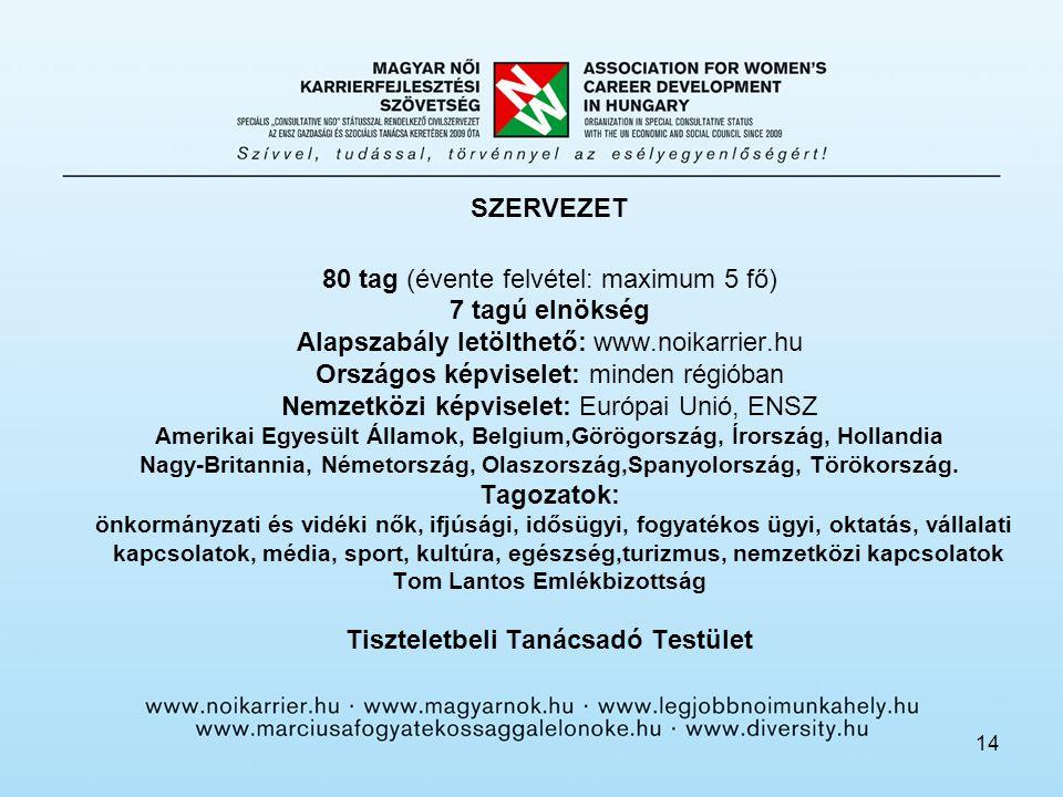 14 SZERVEZET 80 tag (évente felvétel: maximum 5 fő) 7 tagú elnökség Alapszabály letölthető: www.noikarrier.hu Országos képviselet: minden régióban Nem