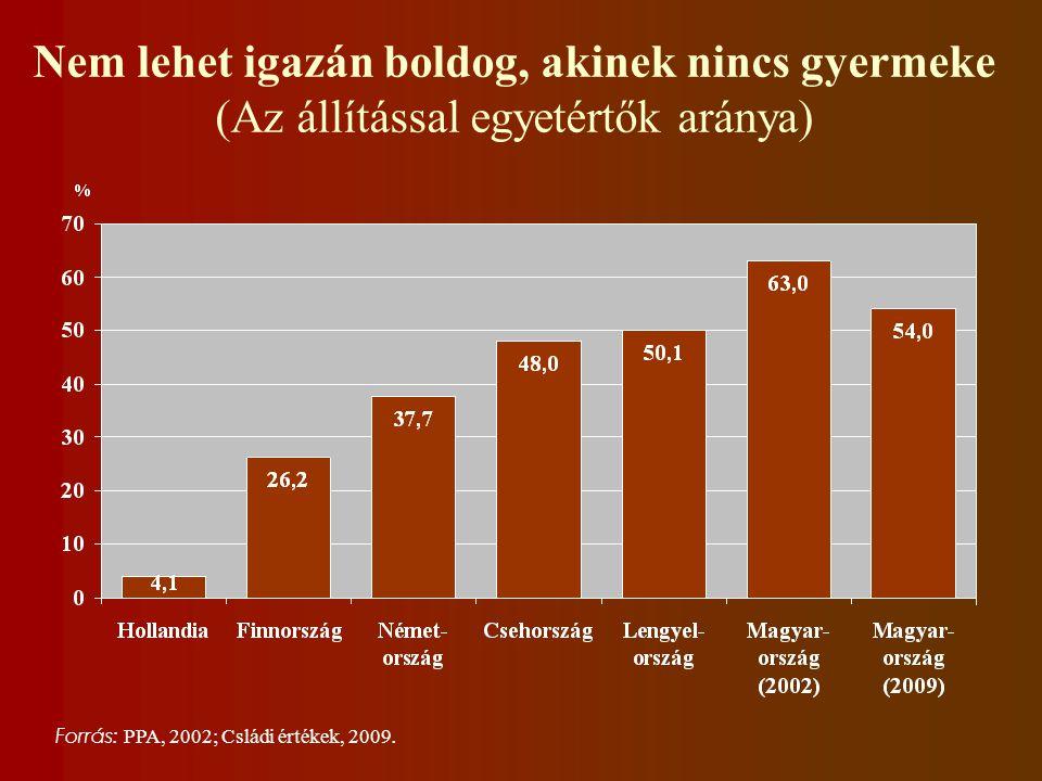 Nem lehet igazán boldog, akinek nincs gyermeke (Az állítással egyetértők aránya) Forrás: PPA, 2002; Csládi értékek, 2009.