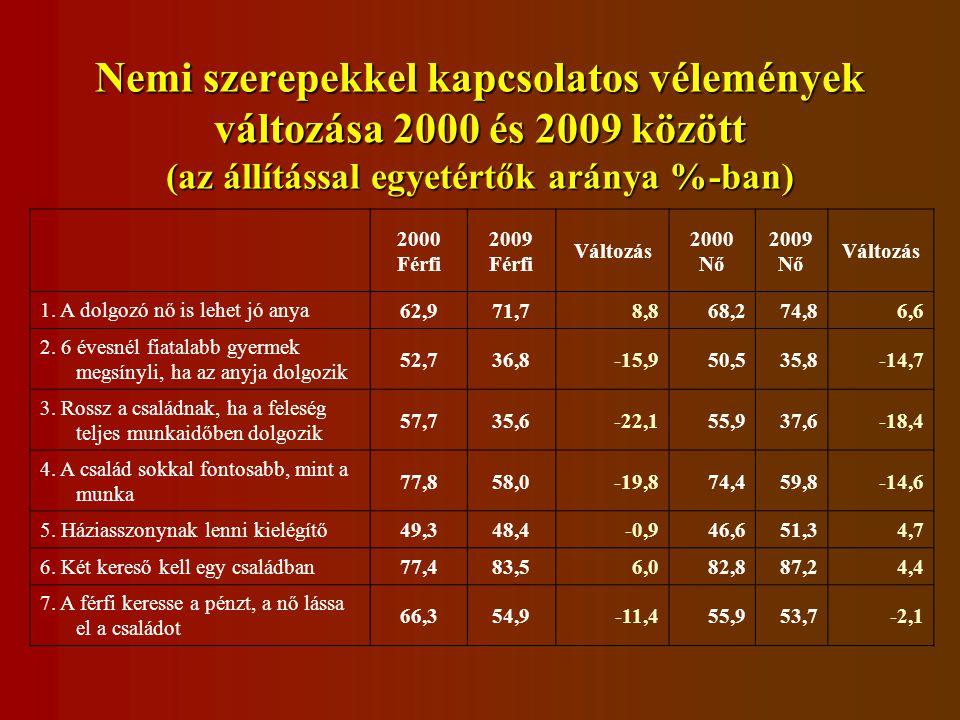 Nemi szerepekkel kapcsolatos vélemények változása 2000 és 2009 között (az állítással egyetértők aránya %-ban) 2000 Férfi 2009 Férfi Változás 2000 Nő 2009 Nő Változás 1.
