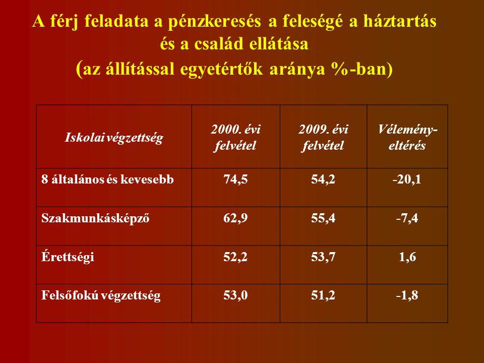 A férj feladata a pénzkeresés a feleségé a háztartás és a család ellátása ( az állítással egyetértők aránya %-ban) Iskolai végzettség 2000.