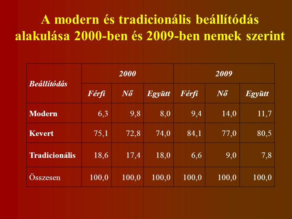 A modern és tradicionális beállítódás alakulása 2000-ben és 2009-ben nemek szerint Beállítódás 20002009 FérfiNőEgyüttFérfiNőEgyütt Modern6,39,88,09,414,011,7 Kevert75,172,874,084,177,080,5 Tradicionális18,617,418,06,69,07,8 Összesen100,0