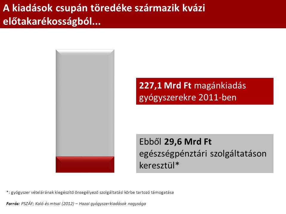 A kiadások csupán töredéke származik kvázi előtakarékosságból... Forrás: PSZÁF; Kaló és mtsai (2012) – Hazai gyógyszerkiadások nagysága Ebből 29,6 Mrd