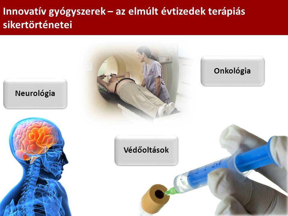 Innovatív gyógyszerek – az elmúlt évtizedek terápiás sikertörténetei Onkológia Neurológia Védőoltások