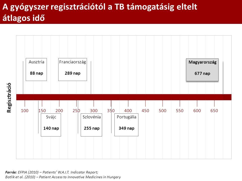 A gyógyszer regisztrációtól a TB támogatásig eltelt átlagos idő 100150200250300350400450500550600650 Svájc 140 nap Portugália 349 nap Szlovénia 255 na