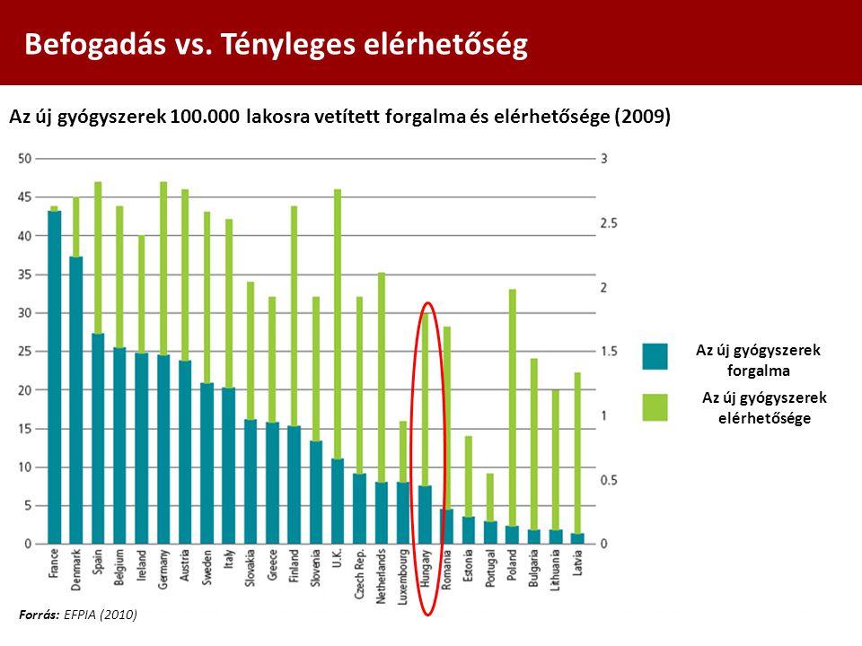Befogadás vs. Tényleges elérhetőség Forrás: EFPIA (2010) Az új gyógyszerek 100.000 lakosra vetített forgalma és elérhetősége (2009) Az új gyógyszerek