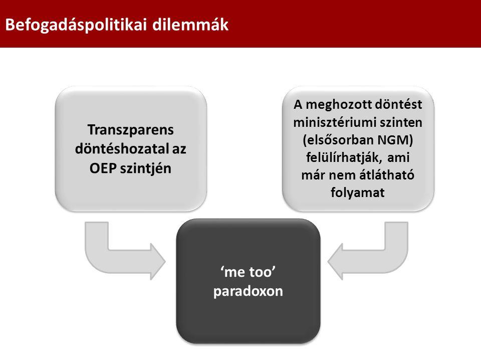 Befogadáspolitikai dilemmák Transzparens döntéshozatal az OEP szintjén A meghozott döntést minisztériumi szinten (elsősorban NGM) felülírhatják, ami m