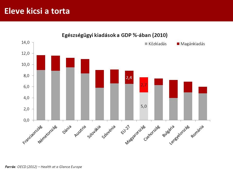 Eleve kicsi a torta Forrás: OECD (2012) – Health at a Glance Europe Egészségügyi kiadások a GDP %-ában (2010)