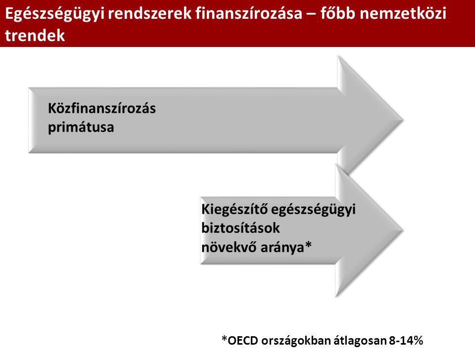 Egészségügyi rendszerek finanszírozása – főbb nemzetközi trendek Közfinanszírozás primátusa Kiegészítő egészségügyi biztosítások növekvő aránya* *OECD