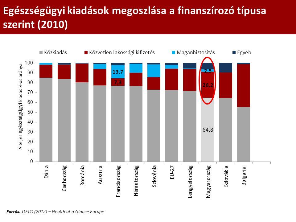 Egészségügyi kiadások megoszlása a finanszírozó típusa szerint (2010) Forrás: OECD (2012) – Health at a Glance Europe
