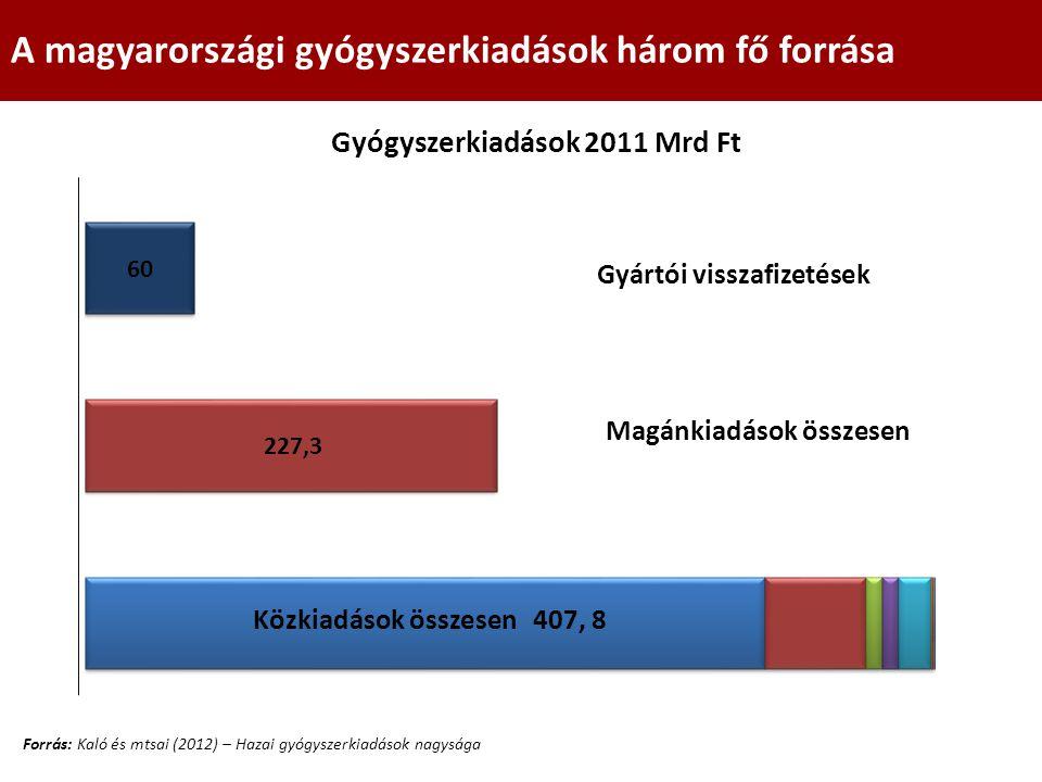 Közkiadások összesen 407, 8 Magánkiadások összesen A magyarországi gyógyszerkiadások három fő forrása Gyártói visszafizetések Forrás: Kaló és mtsai (2