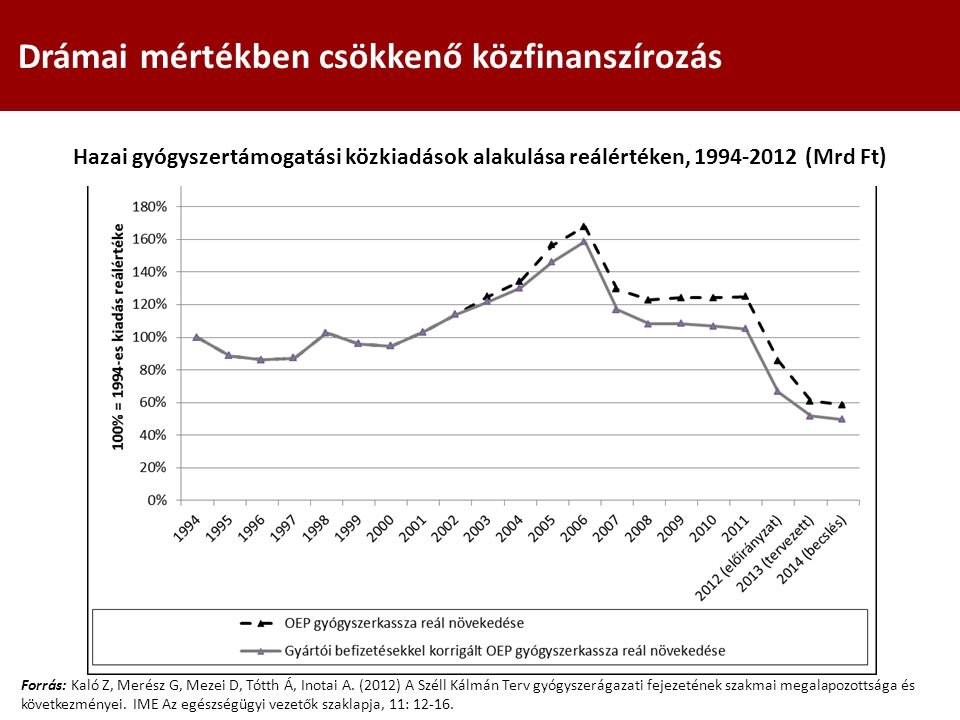 Drámai mértékben csökkenő közfinanszírozás Forrás: Kaló Z, Merész G, Mezei D, Tótth Á, Inotai A. (2012) A Széll Kálmán Terv gyógyszerágazati fejezetén