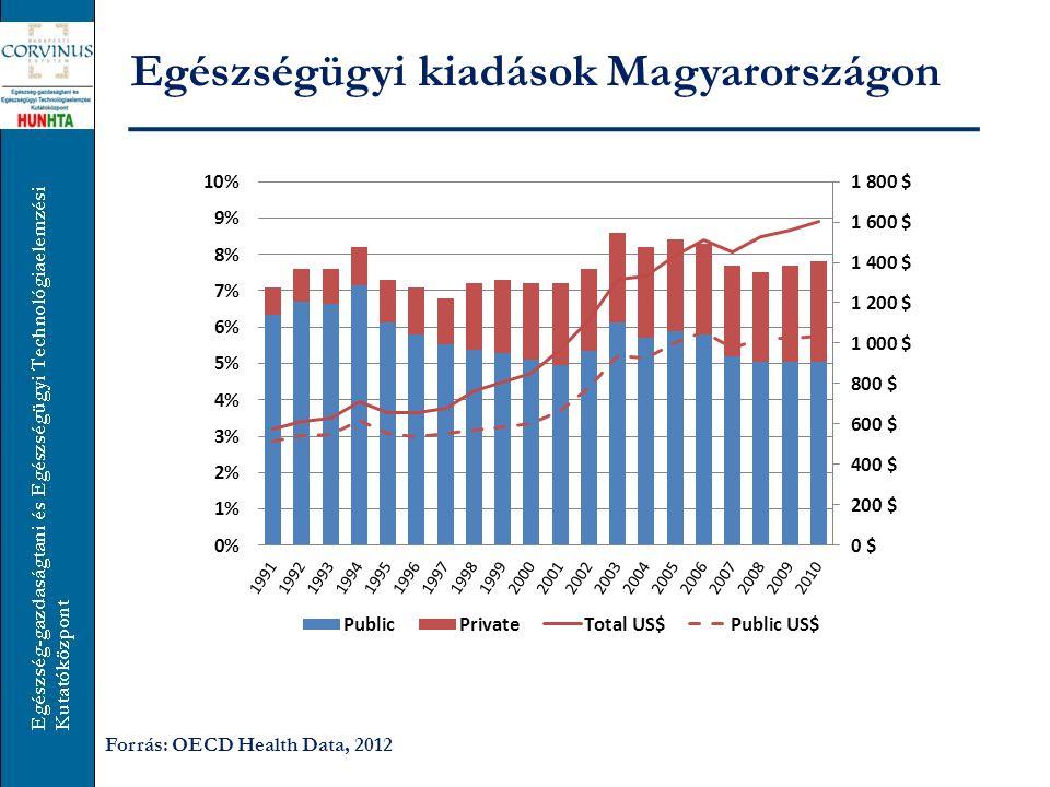 Egészségügyi kiadások Magyarországon Forrás: OECD Health Data, 2012