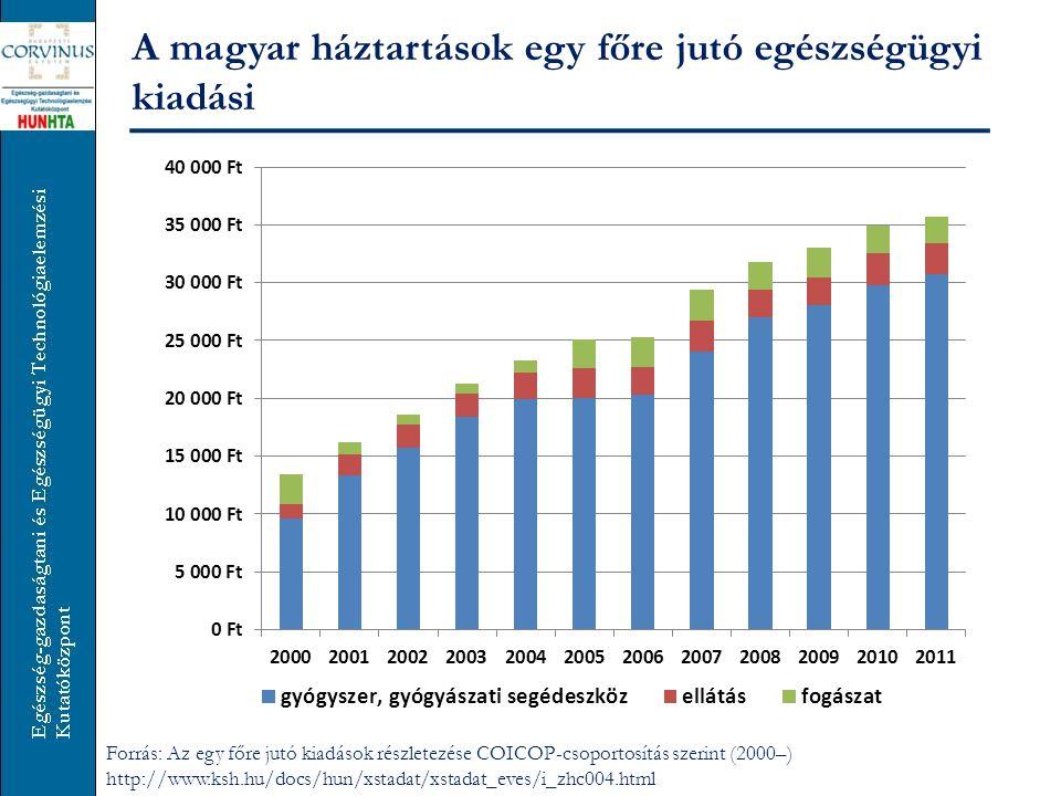 A magyar háztartások egy főre jutó egészségügyi kiadási A háztartásfő korcsoportja szerint, 2011 Forrás: Az egy főre jutó kiadások részletezése COICOP-csoportosítás szerint (2000–) http://www.ksh.hu/docs/hun/xstadat/xstadat_eves/i_zhc004.html
