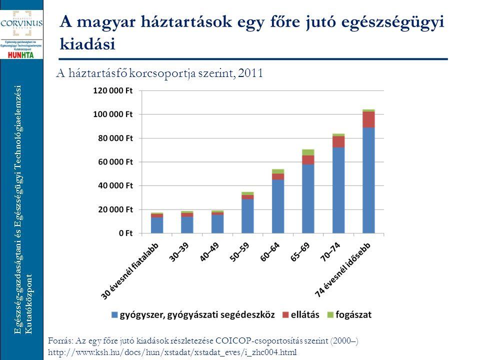 A magyar háztartások egy főre jutó egészségügyi kiadási Jövedelmi decilisek szerint, 2011 Forrás: Az egy főre jutó kiadások részletezése COICOP-csoportosítás szerint (2000–) http://www.ksh.hu/docs/hun/xstadat/xstadat_eves/i_zhc004.html