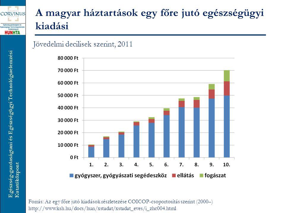 A magyar háztartások egy főre jutó egészségügyi kiadási A település típusa szerint, 2011 Forrás: Az egy főre jutó kiadások részletezése COICOP-csoportosítás szerint (2000–) http://www.ksh.hu/docs/hun/xstadat/xstadat_eves/i_zhc004.html