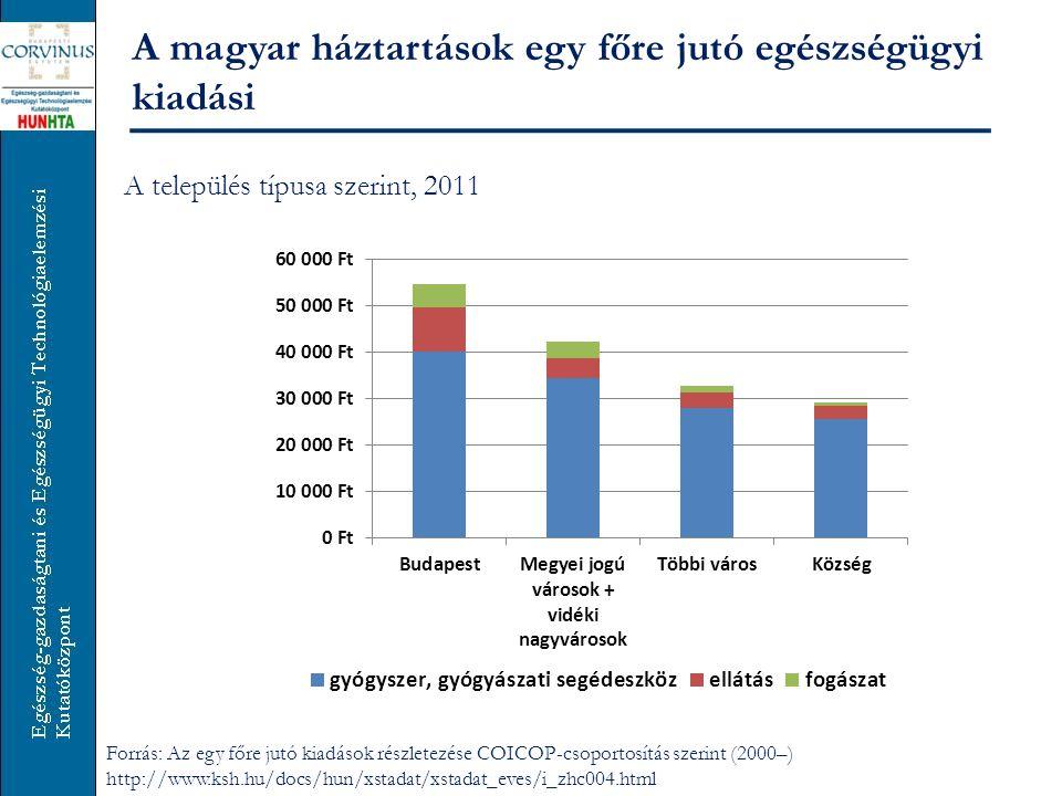 A magyar háztartások egy főre jutó egészségügyi kiadási A település típusa szerint, 2011 Forrás: Az egy főre jutó kiadások részletezése COICOP-csoport