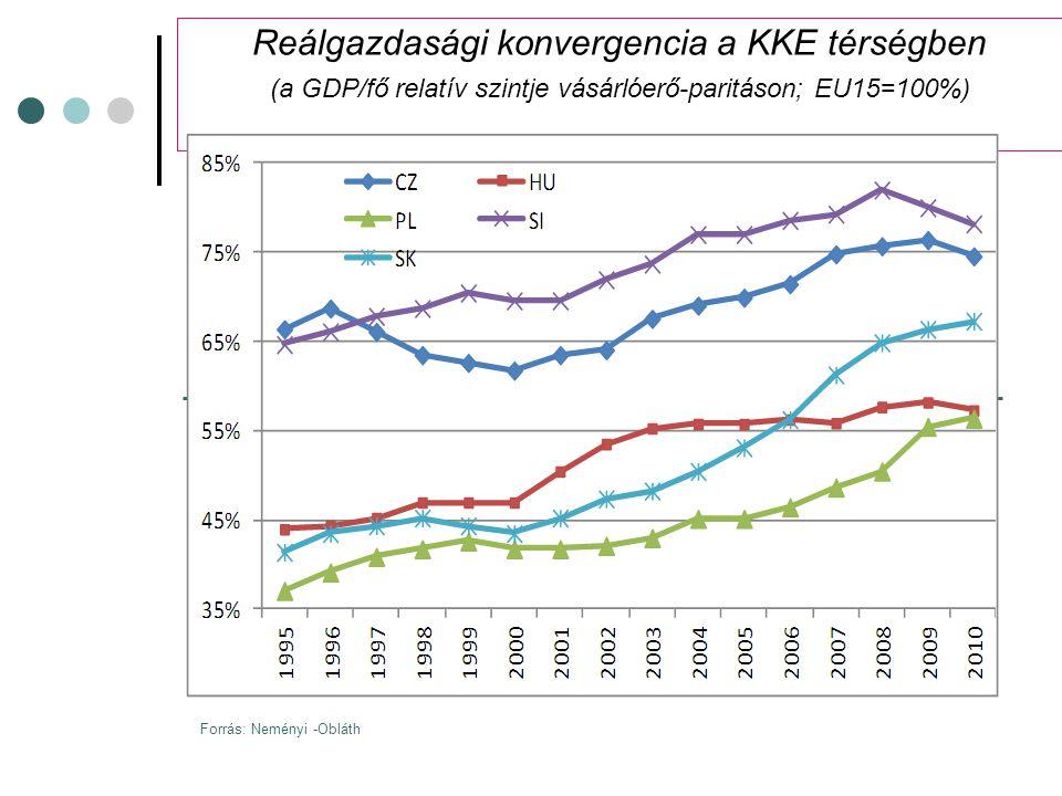 Reálgazdasági konvergencia a KKE térségben (a GDP/fő relatív szintje vásárlóerő-paritáson; EU15=100%) Forrás: Neményi -Obláth