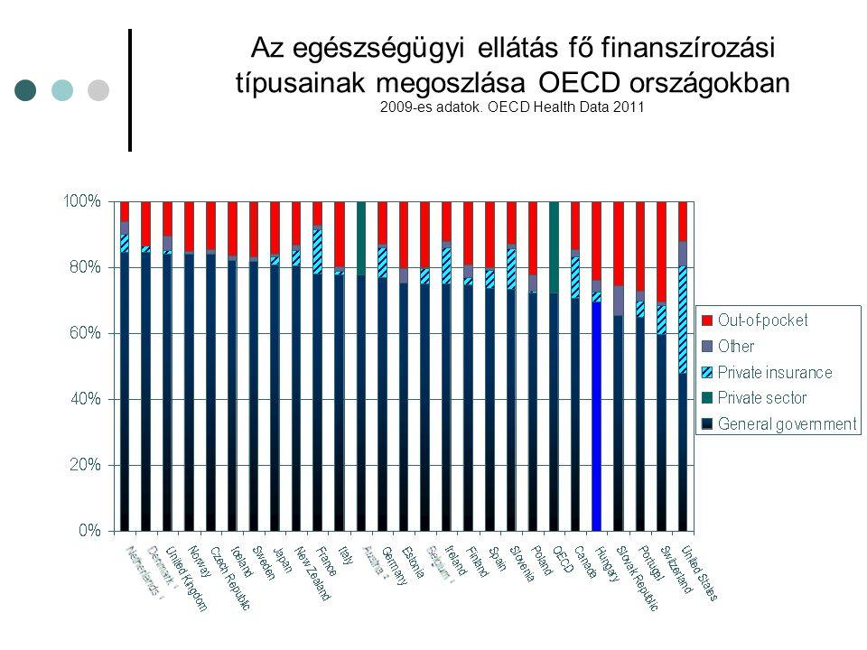 Az egészségügyi ellátás fő finanszírozási típusainak megoszlása OECD országokban 2009-es adatok. OECD Health Data 2011