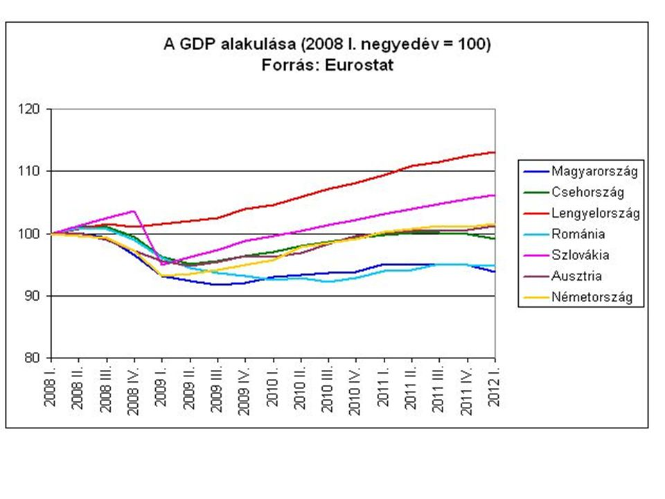A magyar makropálya néhány (aggasztó) következménye A lassú gazdasági növekedés nagy kulturális, pénzügyi, munkaerőpiaci nyitottság mellett migrációs hatással jár; a társadalombiztosítási rendszerek fenntarthatóságát gyengíti, társadalmi konfliktust élez, populizmust erősít