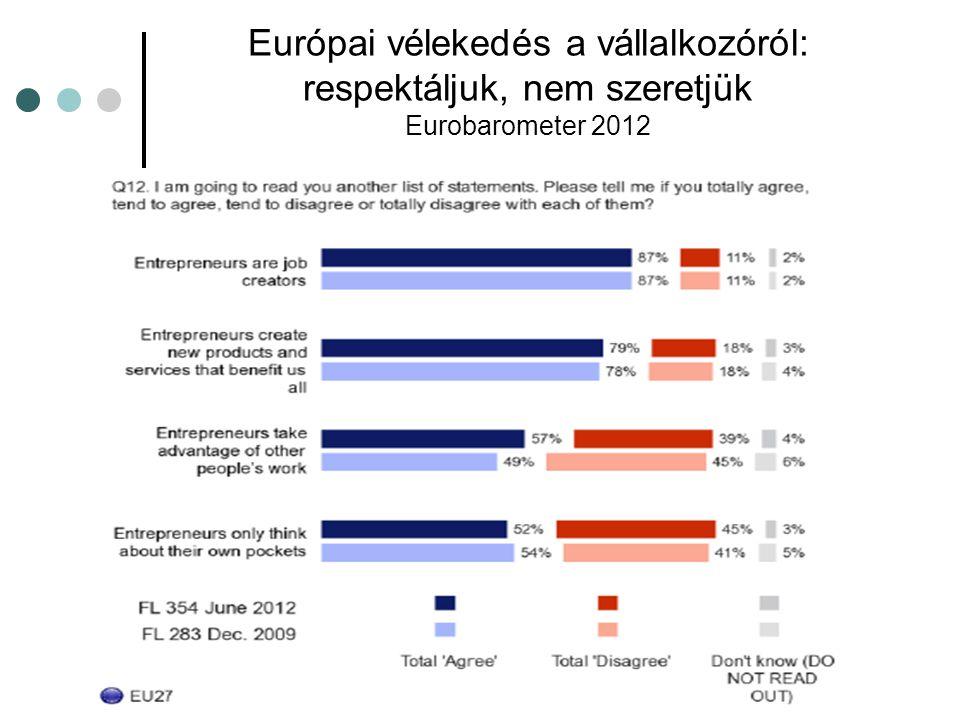 Európai vélekedés a vállalkozóról: respektáljuk, nem szeretjük Eurobarometer 2012