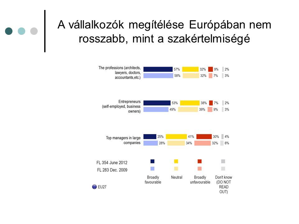 A vállalkozók megítélése Európában nem rosszabb, mint a szakértelmiségé