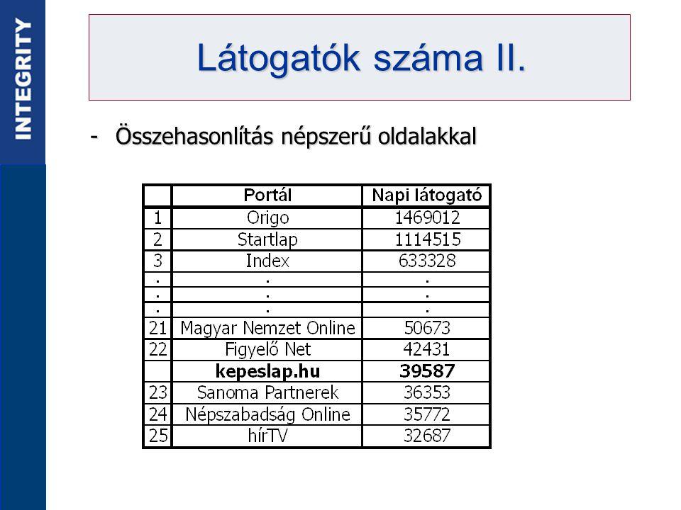 -Összehasonlítás népszerű oldalakkal Látogatók száma II.