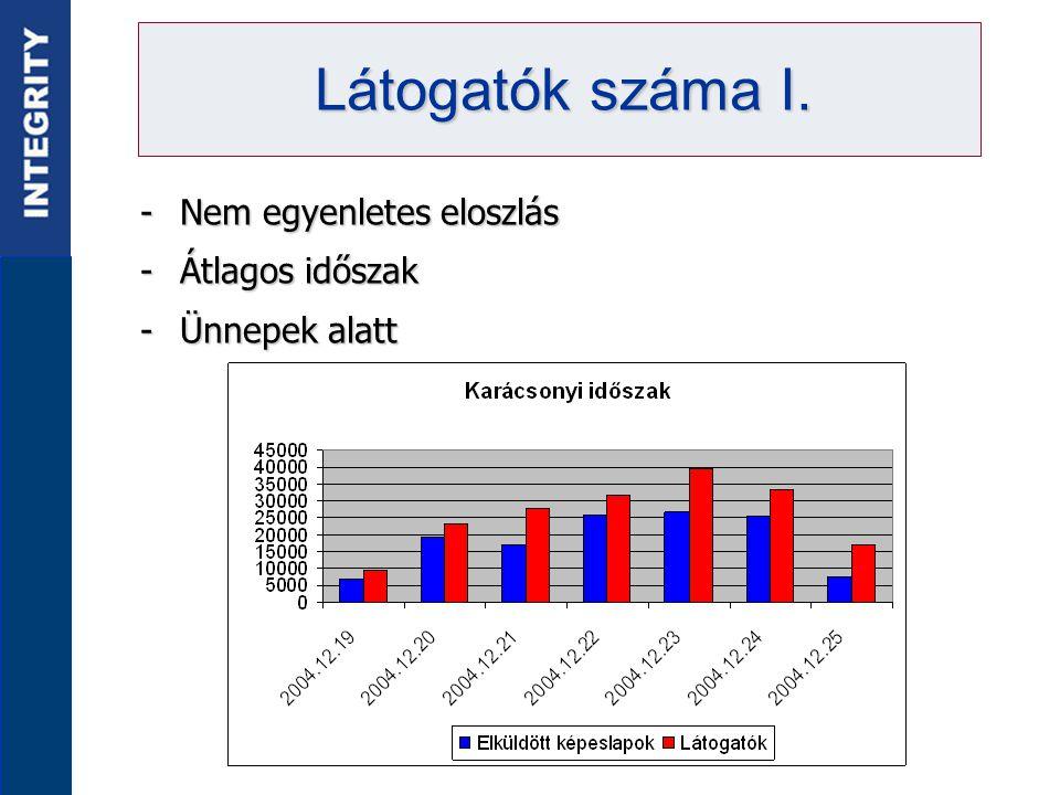 -Nem egyenletes eloszlás -Átlagos időszak -Ünnepek alatt Látogatók száma I.