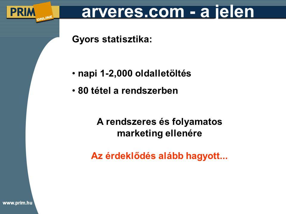 www.prim.hu arveres.com - a jelen Gyors statisztika: napi 1-2,000 oldalletöltés 80 tétel a rendszerben A rendszeres és folyamatos marketing ellenére Az érdeklődés alább hagyott...