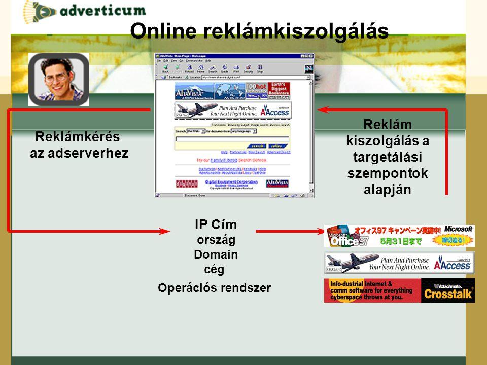 Reklámkérés az adserverhez IP Cím ország Domain cég Operációs rendszer Reklám kiszolgálás a targetálási szempontok alapján Online reklámkiszolgálás