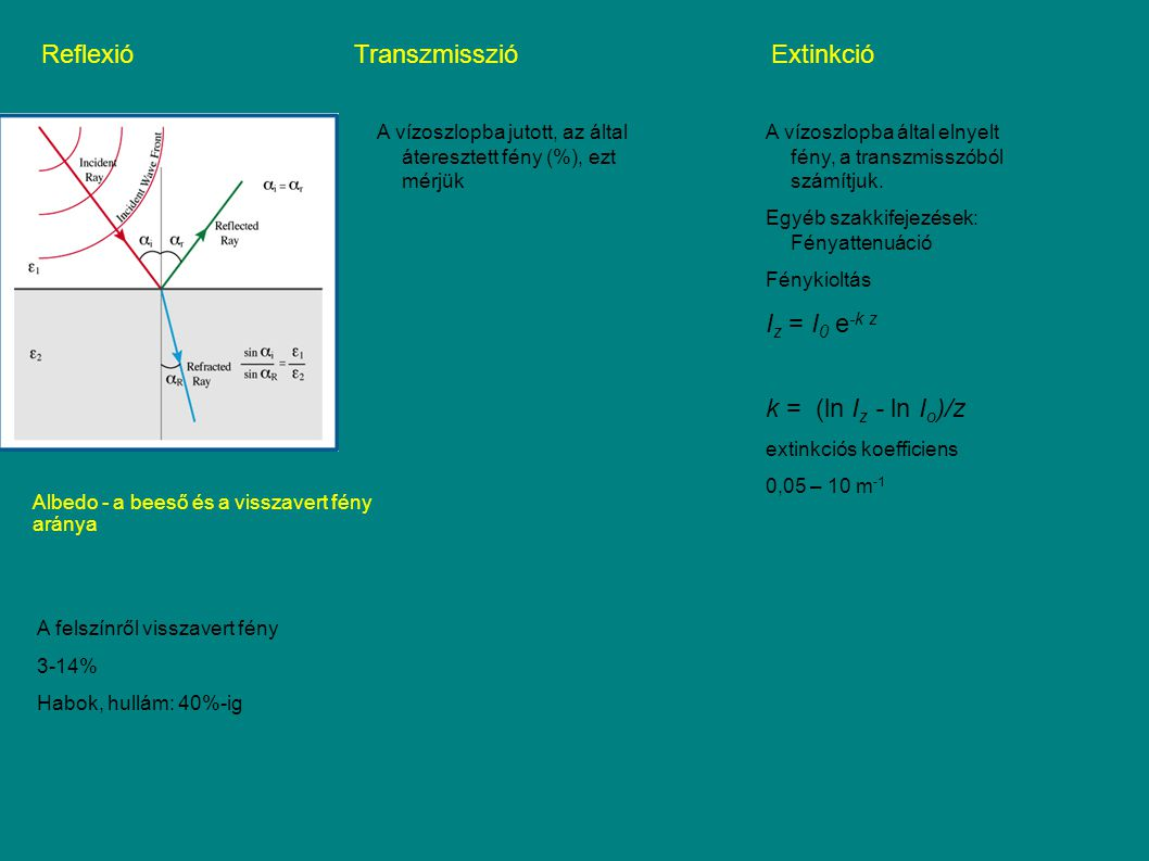 ReflexióTranszmisszióExtinkció A felszínről visszavert fény 3-14% Habok, hullám: 40%-ig A vízoszlopba jutott, az által áteresztett fény (%), ezt mérjük A vízoszlopba által elnyelt fény, a transzmisszóból számítjuk.