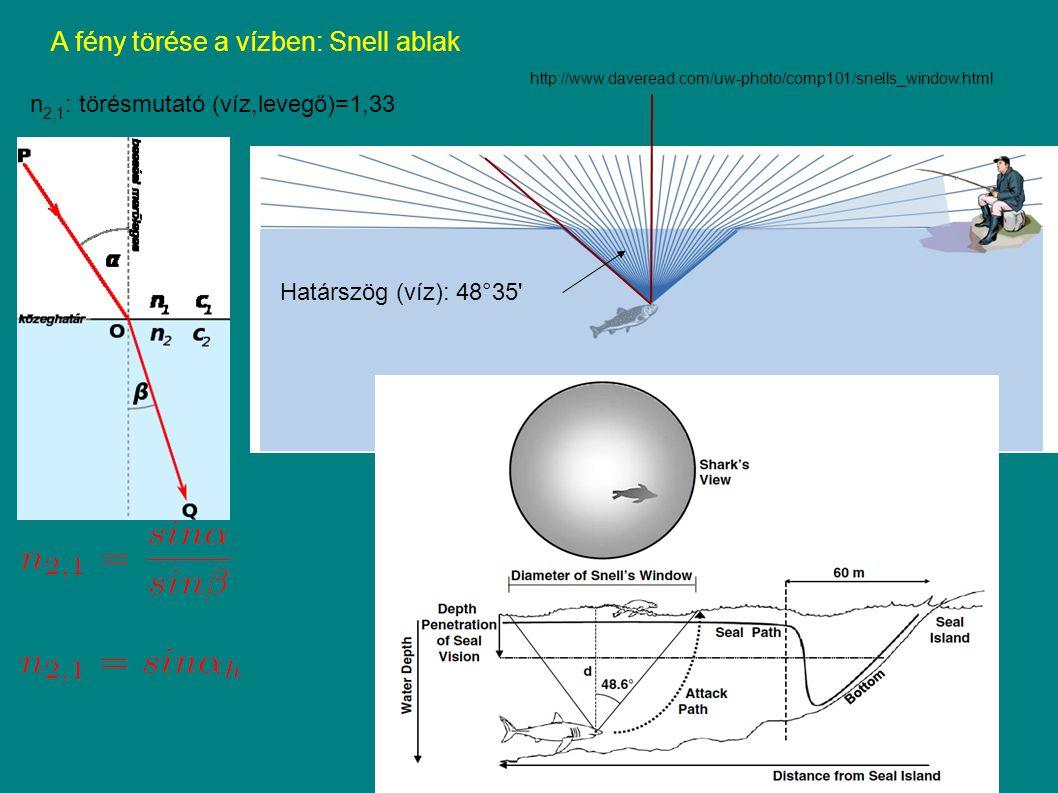 A fény törése a vízben: Snell ablak n 2,1 : törésmutató (víz,levegő)=1,33 Határszög (víz): 48°35 http://www.daveread.com/uw-photo/comp101/snells_window.html