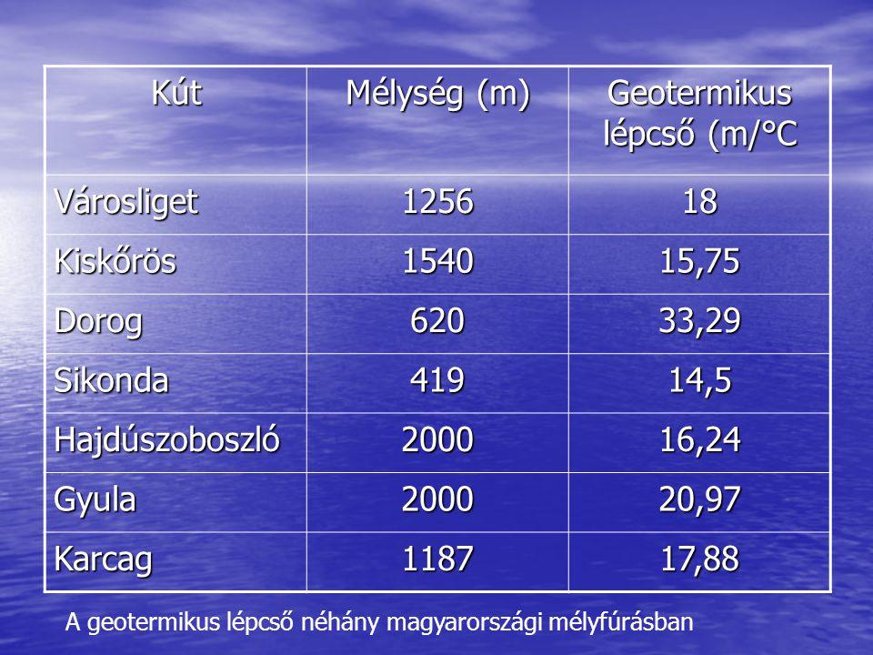 Kút Mélység (m) Geotermikus lépcső (m/°C Városliget125618 Kiskőrös154015,75 Dorog62033,29 Sikonda41914,5 Hajdúszoboszló200016,24 Gyula200020,97 Karcag