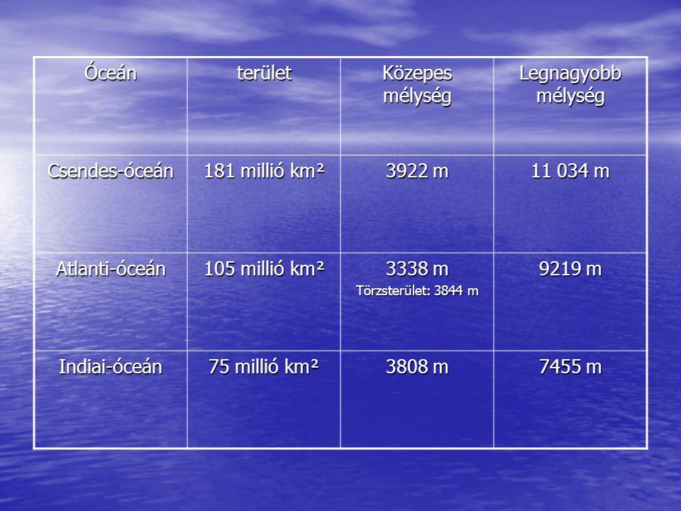 Óceánterület Közepes mélység Legnagyobb mélység Csendes-óceán 181 millió km² 3922 m 11 034 m Atlanti-óceán 105 millió km² 3338 m Törzsterület: 3844 m