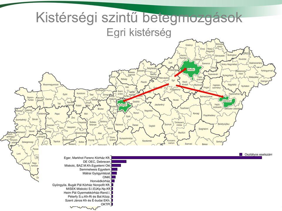 33 Kistérségi szintű betegmozgások Egri kistérség
