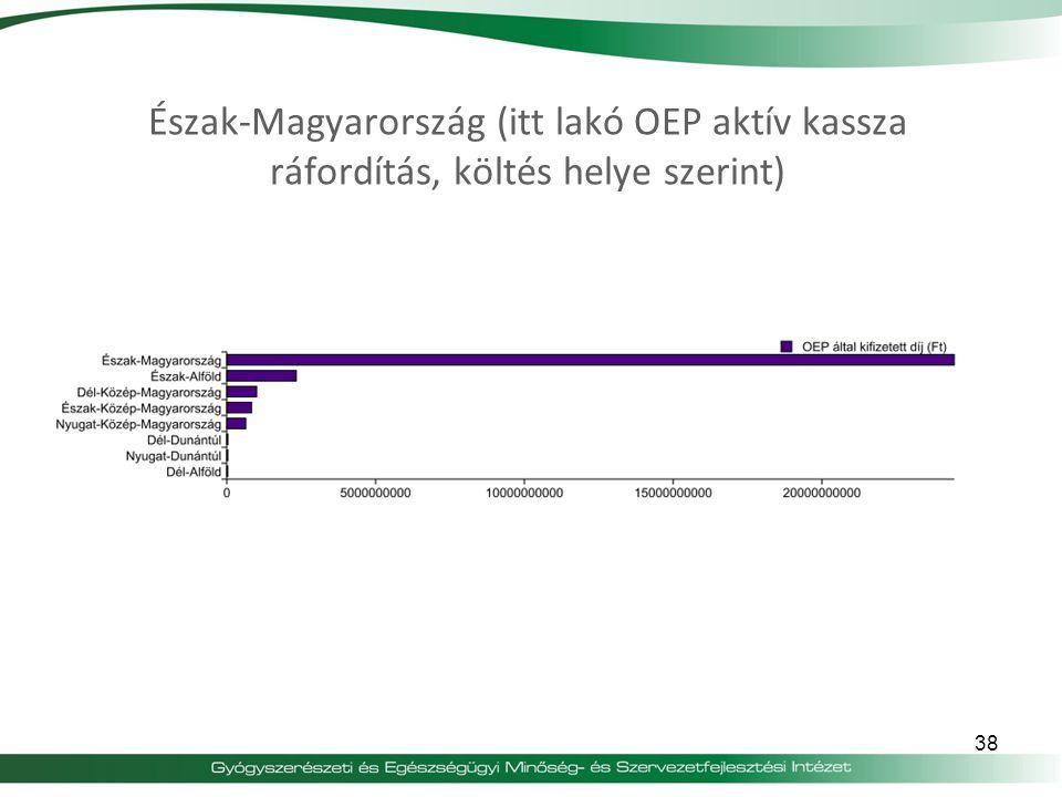 38 Észak-Magyarország (itt lakó OEP aktív kassza ráfordítás, költés helye szerint)