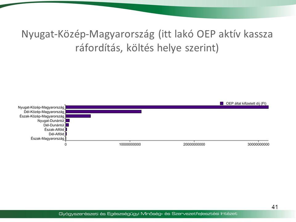 41 Nyugat-Közép-Magyarország (itt lakó OEP aktív kassza ráfordítás, költés helye szerint)