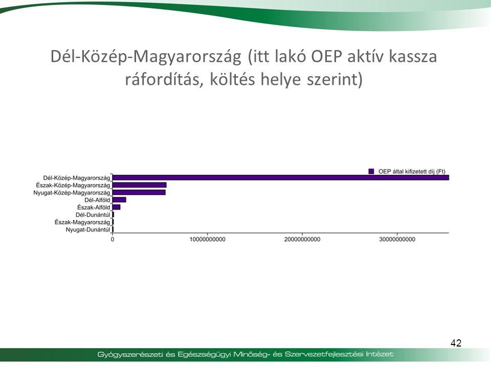 42 Dél-Közép-Magyarország (itt lakó OEP aktív kassza ráfordítás, költés helye szerint)