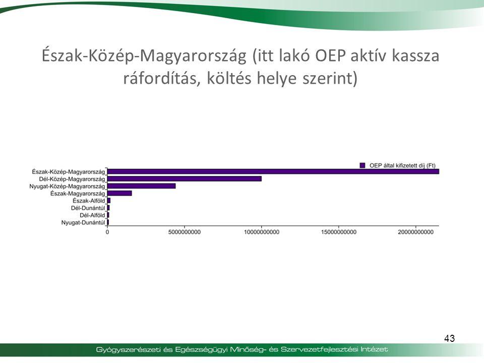 43 Észak-Közép-Magyarország (itt lakó OEP aktív kassza ráfordítás, költés helye szerint)