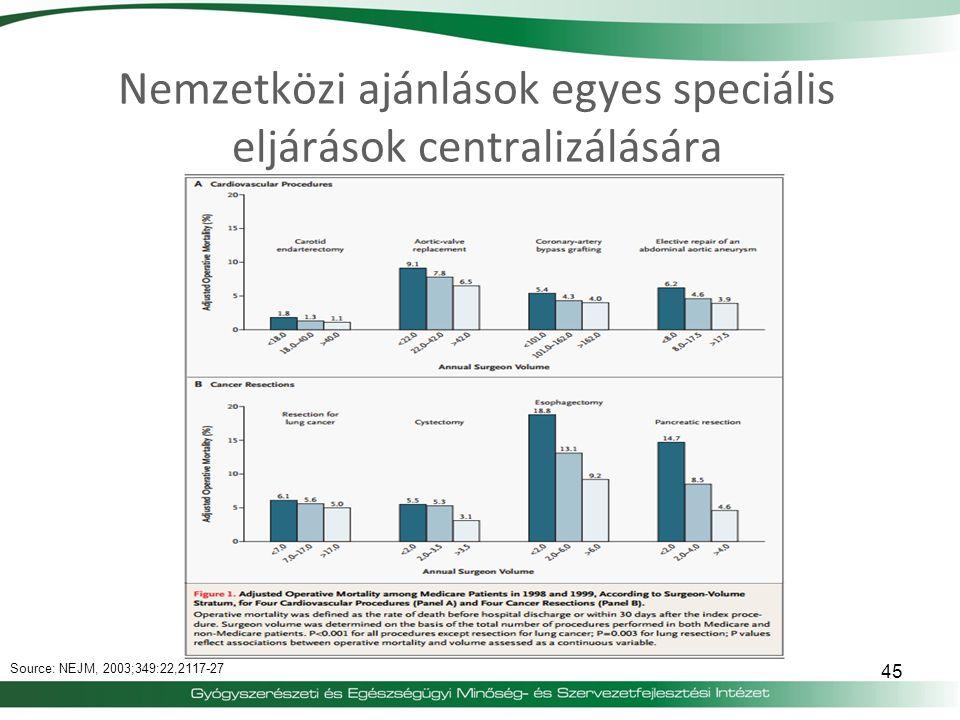 Nemzetközi ajánlások egyes speciális eljárások centralizálására 45 Source: NEJM, 2003;349:22,2117-27