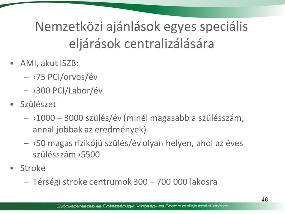 Nemzetközi ajánlások egyes speciális eljárások centralizálására AMI, akut ISZB: –›75 PCI/orvos/év –›300 PCI/Labor/év Szülészet –›1000 – 3000 szülés/év