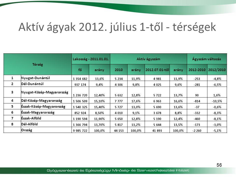 Aktív ágyak 2012. július 1-től - térségek Térség Lakosság - 2011.01.01.Aktív ágyszámÁgyszám változás főarány2010arány2012.07.01-tőlarány2012-20102012/