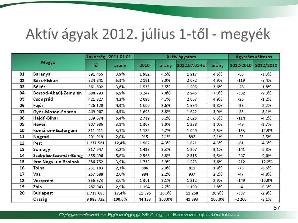 Aktív ágyak 2012. július 1-től - megyék Megye Lakosság - 2011.01.01.Aktív ágyszámÁgyszám változás főarány2010arány2012.07.01-tőlarány2012-20102012/201