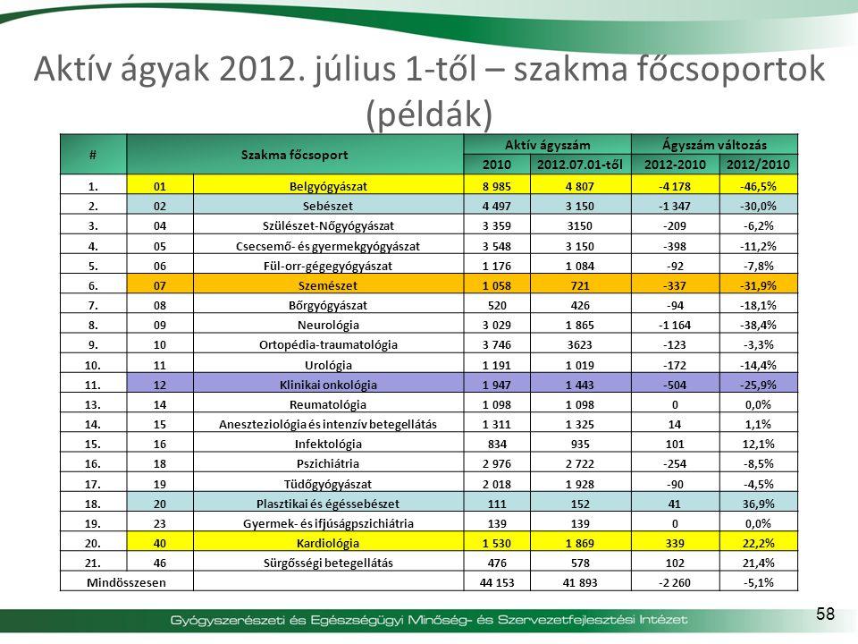 Aktív ágyak 2012. július 1-től – szakma főcsoportok (példák) #Szakma főcsoport Aktív ágyszámÁgyszám változás 20102012.07.01-től2012-20102012/2010 1.01