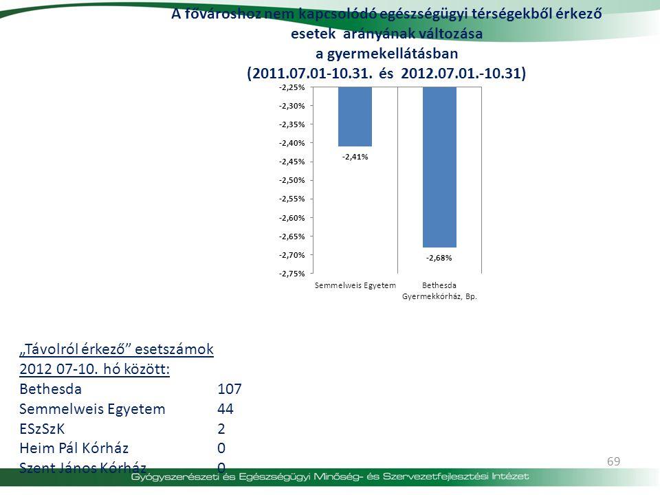 """69 """"Távolról érkező"""" esetszámok 2012 07-10. hó között: Bethesda107 Semmelweis Egyetem44 ESzSzK2 Heim Pál Kórház0 Szent János Kórház0"""